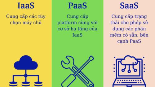 Công nghệ điện toán đám mây: phân biệt IaaS - PaaS - SaaS