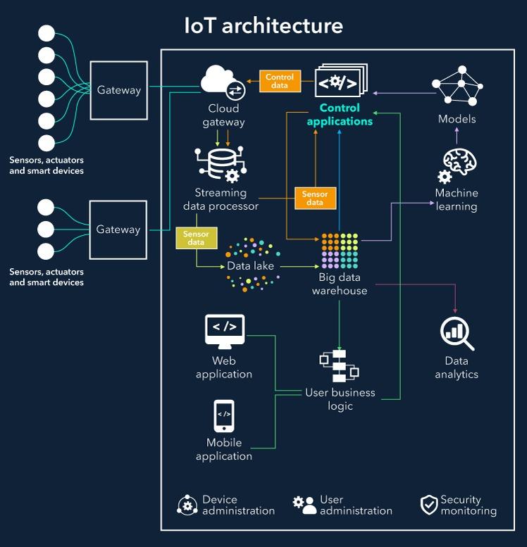 Kiến trúc cơ bản của một hệ thống IoT