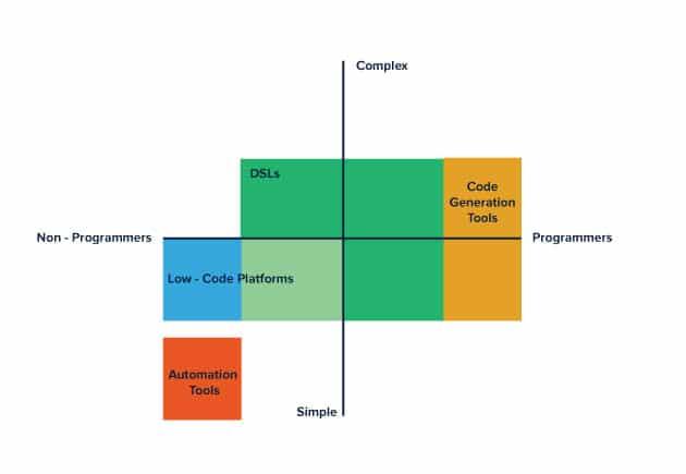 Low-code có thể biến bất kỳ ai trở thành lập trình viên