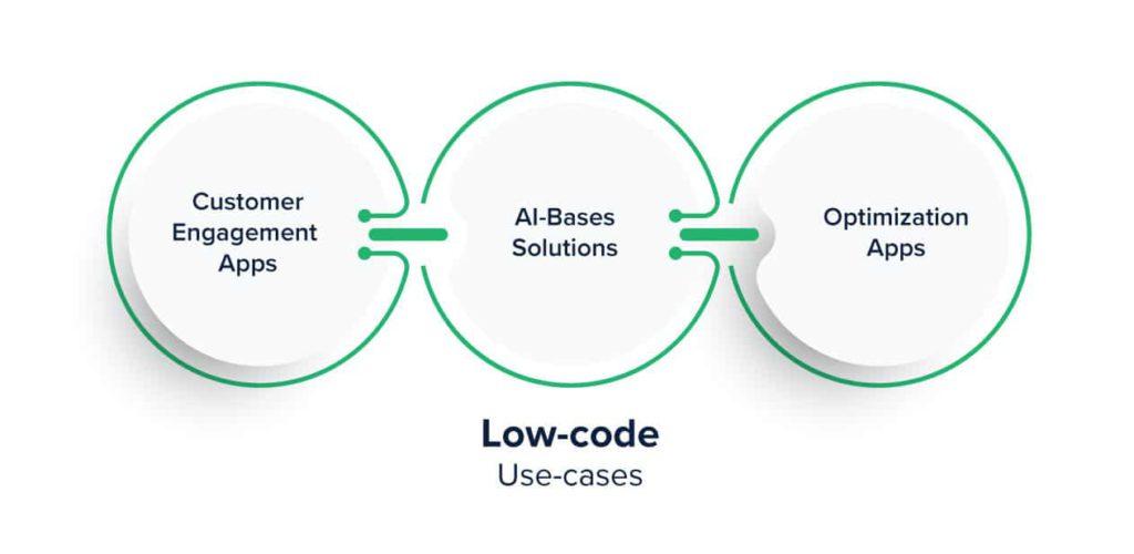 Một vài ứng dụng của Low-code