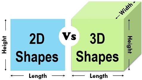 A 3-dimensional model can help reduce a number of 2D images