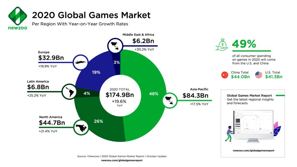 2020年のゲーム業界の成長レポート